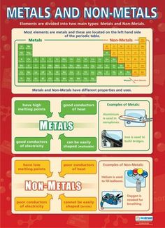 Science poster for classrooms: posters made of metals and non-metals – poster Chemistry Classroom, Teaching Chemistry, Science Chemistry, Physical Science, Aqa Science, Earth Science, 8th Grade Science, Middle School Science, Chemistry Lessons