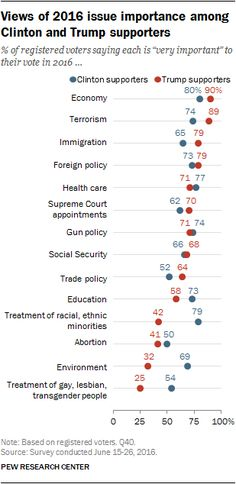 Views of 2016 issue importance among Clinton and Trump supporters