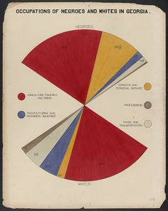 "Hand drawn and colored in 1902, this collection of charts was created by sociology students under the tutelage of W.E.B. Du Bois, the African American writer, activist and origin of one of my favorite quotes — ""A classic is a book that doesn't have to be written again."" The charts were made for the ""American Negro"" exhibit in the 1900 Exposition Universelle in Paris and attempt to visualize the place of African Americans in the United States and specifically in Georgia, showing their…"