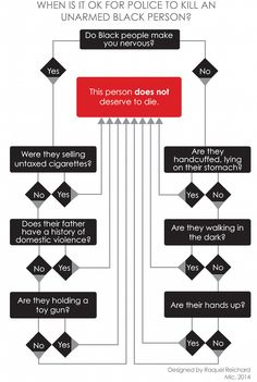"""""""When Is It OK for Police to Kill an Unarmed Black Person? Check This Chart"""""""