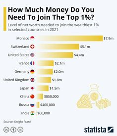 """Statista on Instagram: """"How much money do you need tojoin the 1% club?It could be that simply moving to another country could qualify you. Knight Frank has…"""" Wealth Tax, Different Countries, Election Day, Do You Need, Net Worth, Stock Market, It Hurts, Infographic, Finance"""