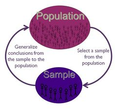 Generalizability and Population Sampling, both important aspects behind the theory of how and why Epidemiology works and how it is applied into the real world.