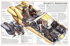 Post with 3219 votes and 156983 views. Tagged with , , , , ; Shared by Hhonkers. Star Wars Incredible Cross-Sections (with Text) Nave Star Wars, Star Wars Rpg, Star Wars Film, Star Wars Ships, Star Trek, Star Wars Spaceships, Star Wars Facts, Star Wars Vehicles, Star Wars Concept Art