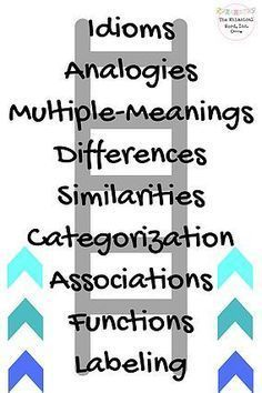 Language Processing: Why Treating it FIRST Really Matters   Speech Pathologist Speech Therapy Peoria IL