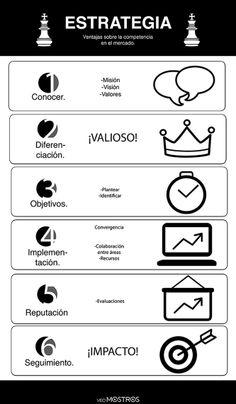 Introducción. #DiseñoWeb #Estrategia #Infografía http://veomostros.blogspot.mx/2013/12/estrategia-empresarial.html