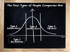 There Are Only Four Types of People —Are You Hiring The Right Ones?   LinkedIn