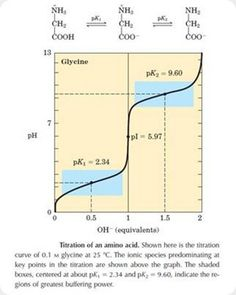 Titration Curve of Glycine: The zwitter ionic changes of Glycine