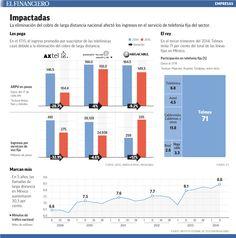 Telmex perdió 1,195 mdp tras la eliminación del cobro de Larga Distancia Nacional. 21/05/2015