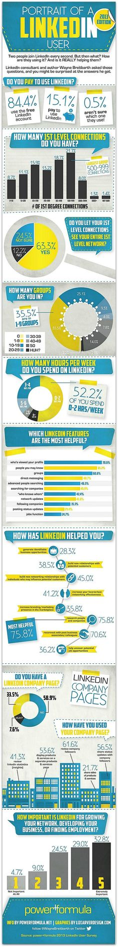 Infographic: The most-popular ways people use LinkedIn