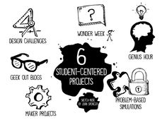 6 Student-Centered Projects for the First Week of School - John Spencer Teaching Strategies, Teaching Resources, Teaching Ideas, Rules And Procedures, Innovation, John Spencer, Genius Hour, Instructional Design, Instructional Technology