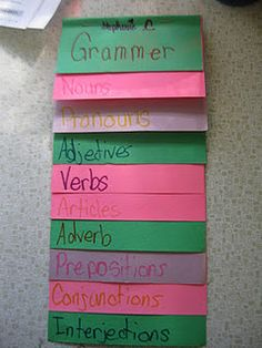 I like the idea of students creating a poster or reminder they made themselves to remind them of the different aspects of grammar.  Keeping this reminder handy will help them when they are writing or revising a text.  3.LS.2.  . Demonstrate command of the conventions of standard English capitalization, punctuation, and spelling when writing.