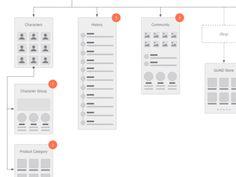 GUND Site Map designed by Eric Miller. Map Design, Design Lab, Workflow Diagram, User Flow, Site Map, Wireframe, Layout, Storyboard, Programming