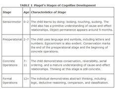 Piaget's Stages of Cognitive Development | Child Development ...