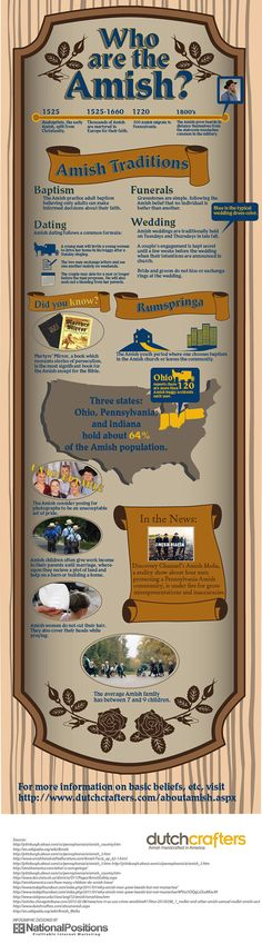 Curious about the Amish? https://www.dutchcrafters.com/who-are-the-amish-an-infographic.aspx?utm_campaign=coschedule&utm_source=pinterest&utm_medium=DutchCrafters%20Amish%20Furniture&utm_content=Curious%20about%20the%20Amish%3F