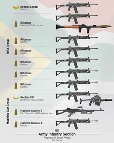 Military Tactics, Military Armor, Military Guns, Military History, Weapons Guns, Guns And Ammo, Zombie Apocalypse Weapons, Lego Guns, Survival Life Hacks