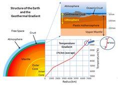 Geothermal gradient   Geology IN
