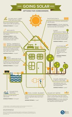 Going Solar: Options for Homeowners