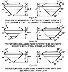 gemstone emerald cut index and degrees - Google Search Emerald Cut, Peridot, Topaz, Diagram, Herbs, Gemstones, Google Search, Design, Crystals