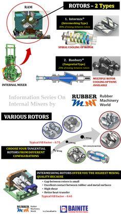 Visit http://rubbermachineryworld.com/  Banbury Vs Intermix Info Chart - Rubber Machinery World