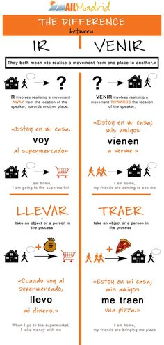 """ailmadrid: """"Today we focus on some tricky verbs: IR vs VENIR and LLEVAR vs TRAER. Have you ever had problems with those? Spanish Help, Learn To Speak Spanish, Study Spanish, Spanish Lesson Plans, Spanish Grammar, Spanish Vocabulary, Spanish English, Spanish Words, Spanish Language Learning"""