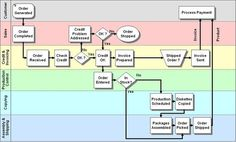 Operation Process Chart Example | ... makes business process invisible. Drawing it out on a flow chart
