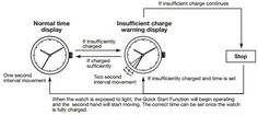 Điều chỉnh thời gian và lịch cho đồng hồ Citizen Eco-drive Promaster Diver Đồng hồ Citizen Eco-drive Promaster Diver – một trong những dòng đồng hồ dành cho thợ lặn cực kỳ nổi bật hiện nay. Điều đặc biệt, đây là dòng đồng hồ thợ lặn hiếm hoi hoạt động bằng năng lượng ánh sáng và không cần pin. Hãy cùng chúng tôi tìm hiểu dòng đồng hồ này có gì nổi bật nhé!