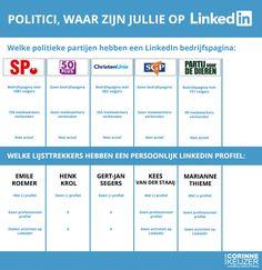 politieke partijen op social media