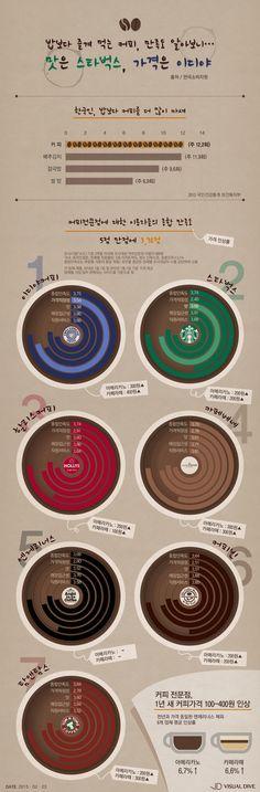 밥보다 즐겨 먹는 커피, 만족도 알아보니…맛은 스타벅스, 가격은 이디야 [인포그래픽] #coffee / #Infographic ⓒ 비주얼다이브 무단 복사·전재·재배포 금지 Editorial Design, Starbucks, Photoshop, Infographics, Movie Posters, Image, News, House, Info Graphics