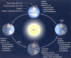 """Why we have seasons. If Earth's axis weren't tilted, day length at any latitude would be the same all year round. This diagram shows the changing seasons in the northern hemisphere. The direction in which the axis points doesn't change as the planet orbits the Sun, so you can see how this affects the amount of sunlight each hemisphere gets during the year. (Diagram: Universe Today) ©Mona Evans, """"Why Planets Have Seasons"""" http://www.bellaonline.com/articles/art54046.asp"""