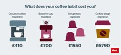 How much does your coffee habit cost you? - Which?