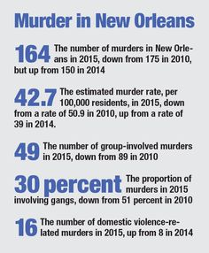 The city has made real progress in its battle against homicide, but a recent rise in crime puts it all into question.