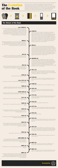 The evolution of the book -- from clay tablets, to scrolls, to books... and back to tablets. Well, kind of, right?