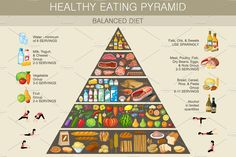 Food pyramid healthy eating infograp by GurZZZa SHOP on Cold Vegetable Salads, Healthy Eating Pyramid, Food Pyramid, Fruit Drinks, Natural Health Remedies, Nutrition Plans, Food Illustrations, Loose Weight, Balanced Diet