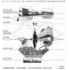 """The user study: Joseph Veliz, """"Terminal Island: Juxtaposed Publics"""" project in """"The Space of Infrastructure"""" design studio at Woodbury University taught by Curt Gambetta, Spring 2013. Inspired by OMA's temporal diagrams of their unbuilt project in Yokohama, Japan, Veliz analyzes the use patterns and intensity of different constituencies of a waste to energy facility and its surroundings near the Port of Long Beach, CA. Image courtesy of Joseph Veliz."""