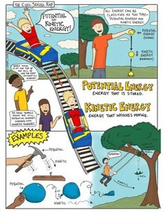 Potential and Kinetic Energy Comic with Doodle Notes Science Comics Potential und kinetische Energie Science Comics, Science Fair Projects, Science Lessons, Force And Motion, Kinetic Energy, Science Worksheets, Physical Science, Teacher Resources, Fun Activities