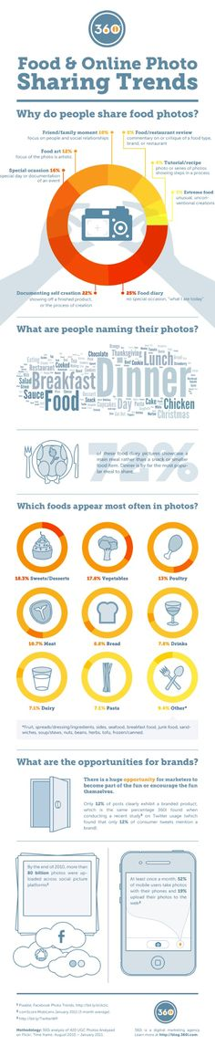 Food & online photo sharing trends