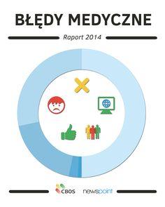 """Zachęcamy do przeczytania raportu CBOS """"Opinie o błędach medycznych i zaufaniu do lekarzy"""", którego partnerem merytorycznym jest Newspoint!  www.cbos.pl/SPISKOM.POL/2014/K_165_14.PDF"""