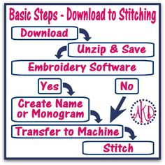 I get the following question a lot! So, I created a easy to follow, step-by-step guide to help with the download process.Q  I need help downloading my designs because I'm new to machine embroidery.A No worries at all ~ we've made an easy to use step-by-step guide just for you! Click Here to View/Print/Save.Step-by-Step Guide:How to Download Embroidery DesignsClick Here to View/Print/Save.Here's an easy to follow image of theBasic Steps from Download to StitchingJust knowing there ...