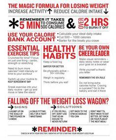 Weight Loss Cheat sheet