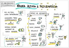 Myślenie wizualne, kurs online, e-book, sketchnoting English Study, English Words, English Lessons, Learn English, Polish Language, Pretty Notes, Student Planner, School Notes, Study Tips