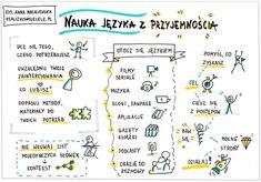 Myślenie wizualne, kurs online, e-book, sketchnoting English Study, English Lessons, English Words, Learn English, Polish Language, Pretty Notes, Student Planner, School Notes, Study Notes