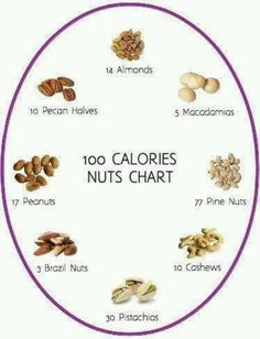 Calories count for nuts. This come in handy when Dacoda is eating paleo and eating 2 pounds of nuts a day!