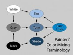 Art how to paint - make tints, shades, tones and colors.