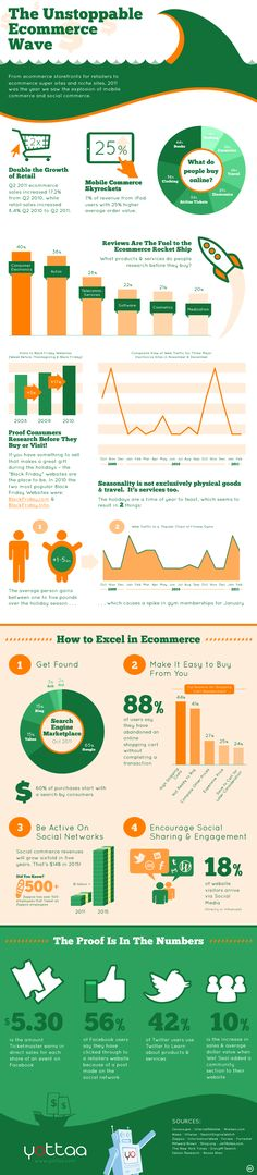 The ultimate e-commerce wave #infographic