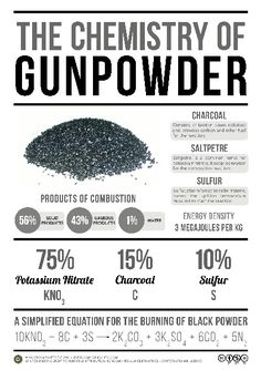 how to make gun powder.