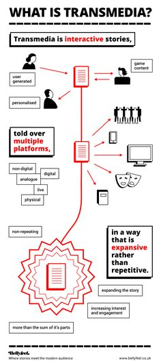What is Transmedia? infographic