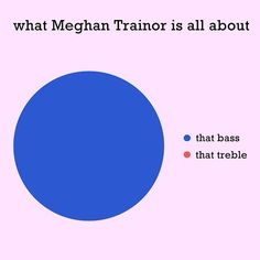 What Meghan Trainor is all about. Lol.