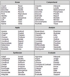 Verbs from Bloom's Taxonomy, for lesson planning