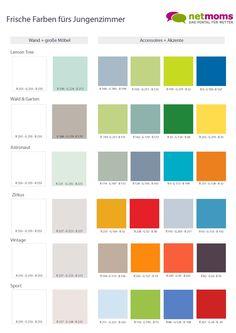 Wie man die Farben im Kinderzimmer schön kombinieren kann, erfährst Du hier.
