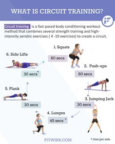 Beginner's Guide to Circuit Training Workouts What is circuit training? Circuit training image workout exampleWhat is circuit training? Circuit Training Workouts, Fast Workouts, Best Cardio Workout, At Home Workouts, Circuit Exercises, Compound Exercises, Entrainement Running, Body Weight Circuit, Body Weight Exercises